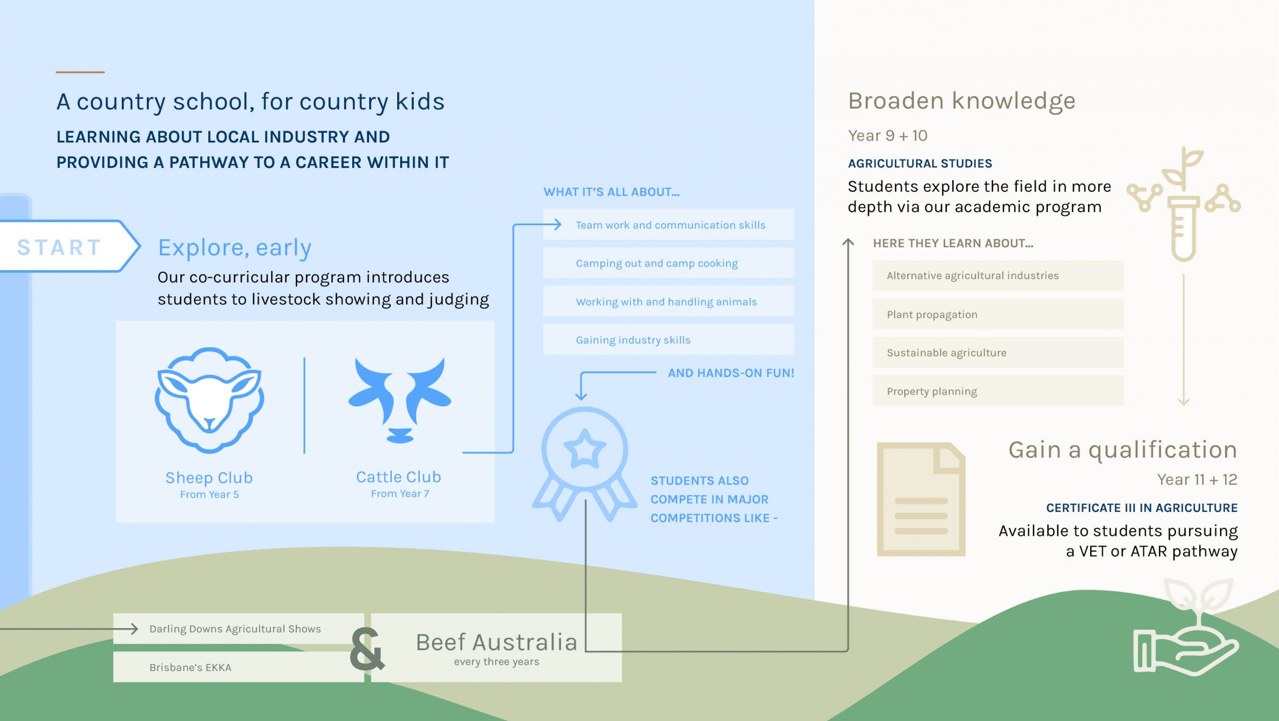 https://scotspgc.com.au/wp-content/uploads/2020/06/Learn-agriculture-at-school-scaled.jpg